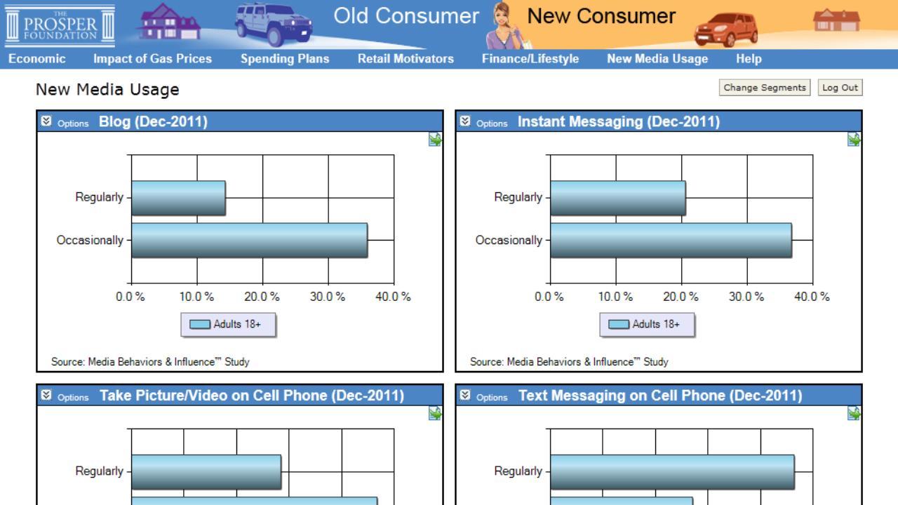 Changing American Consumer- screenshot