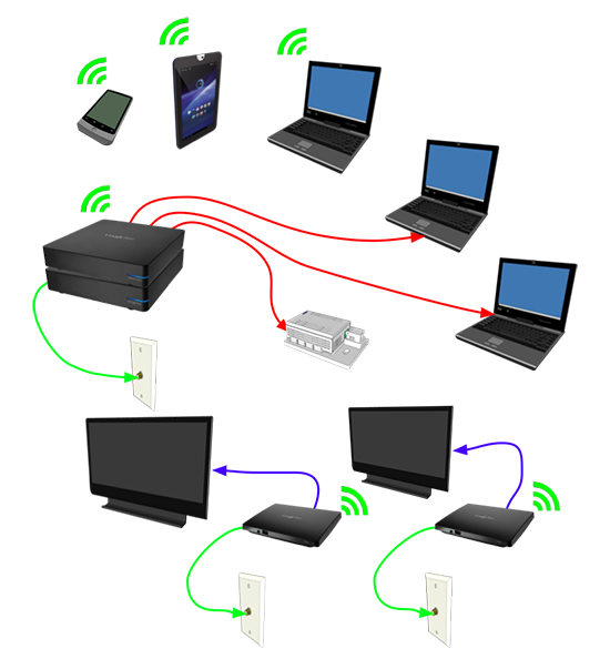 Google Fiber Hardware in the Home - How Google Fiber Works
