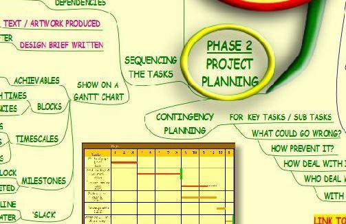 Project Management - Mind Map Screenshot