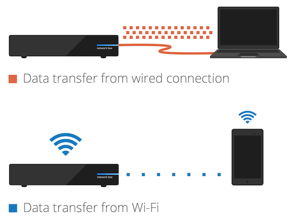 Wi-Fi vs. wired speeds - Google Fiber Help