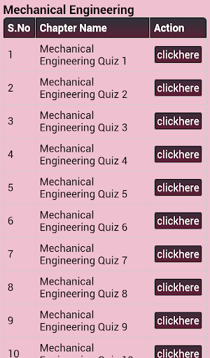 Gate Mechanical Eng. Exam Quiz