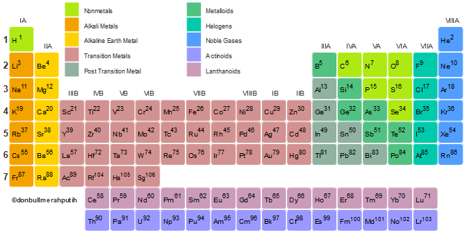 Best periodic table on google play reviews stats best periodic table android app screenshot urtaz Choice Image