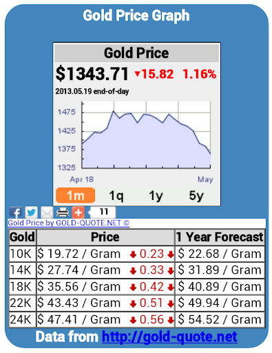 【免費財經App】Gold Price Chart US Dollars-APP點子