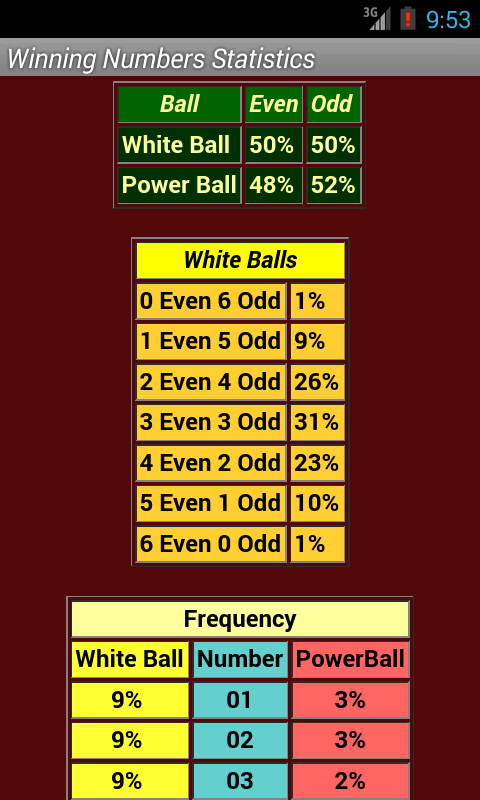 frequency chart for powerball