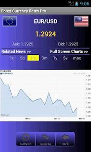 Ceny Forex měny - náhled