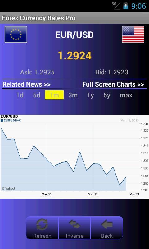 Yahoo forex rates