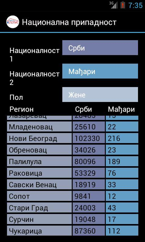 Census of Population 2011- screenshot