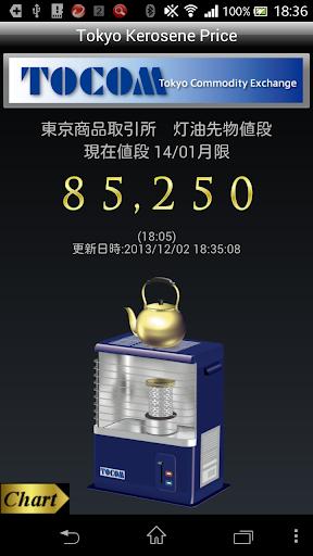 Tokyo Kerosene Price