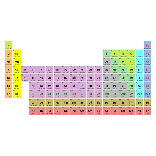 App Insights My Periodic Table For Tablet Apptopia