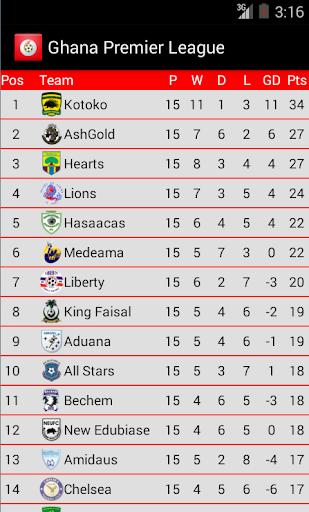 Ghana Football Premier League