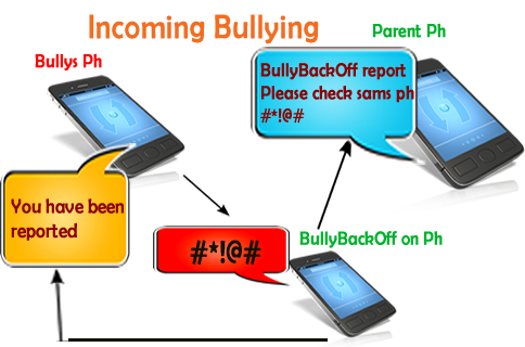 BullyBackOff for Kids