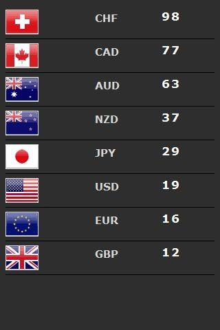 Forex currency strength meter free