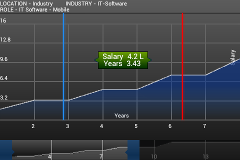 Salary Compare- screenshot
