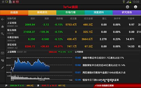 Wind资讯股票专家HD 证券炒股软件