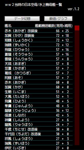 日本空母 水上機母艦一覧