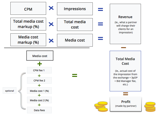 How revenue is calculated in DoubleClick Bid Manager