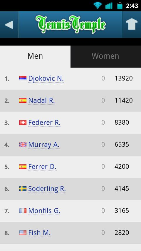 Tennis Live scores- screenshot