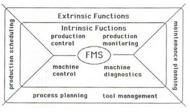 Flexible Manufacturing System [F.M.S]