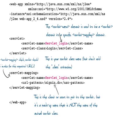 Web xml Deployment Descriptor