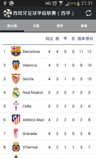 西班牙足球甲级联赛(西甲)