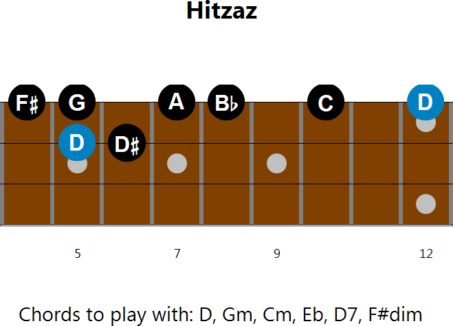 Bouzouki Scales - screenshot