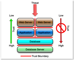 trust-application