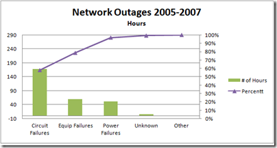 Outages-Hours