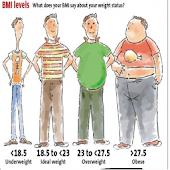 BMI & Calories