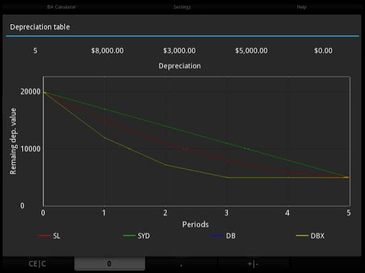 玩免費財經APP|下載BA Pro 財務計算機 app不用錢|硬是要APP