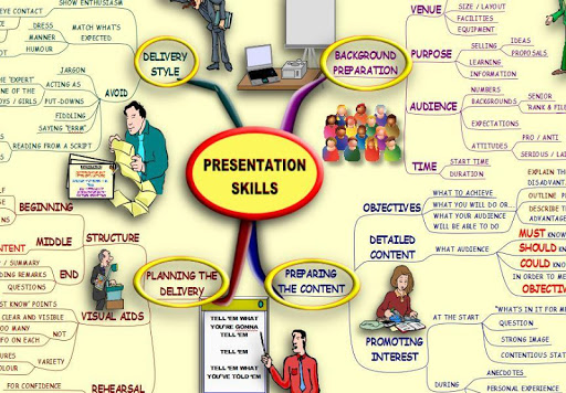 Presentation Skills - Mind Map