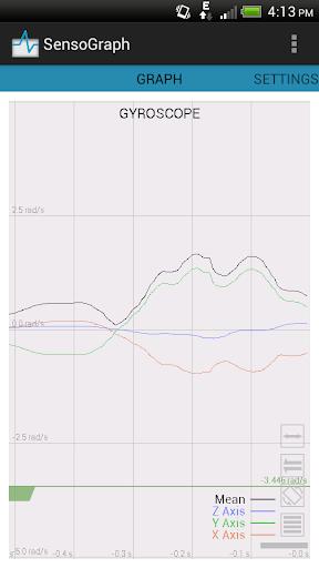 SensoGraph