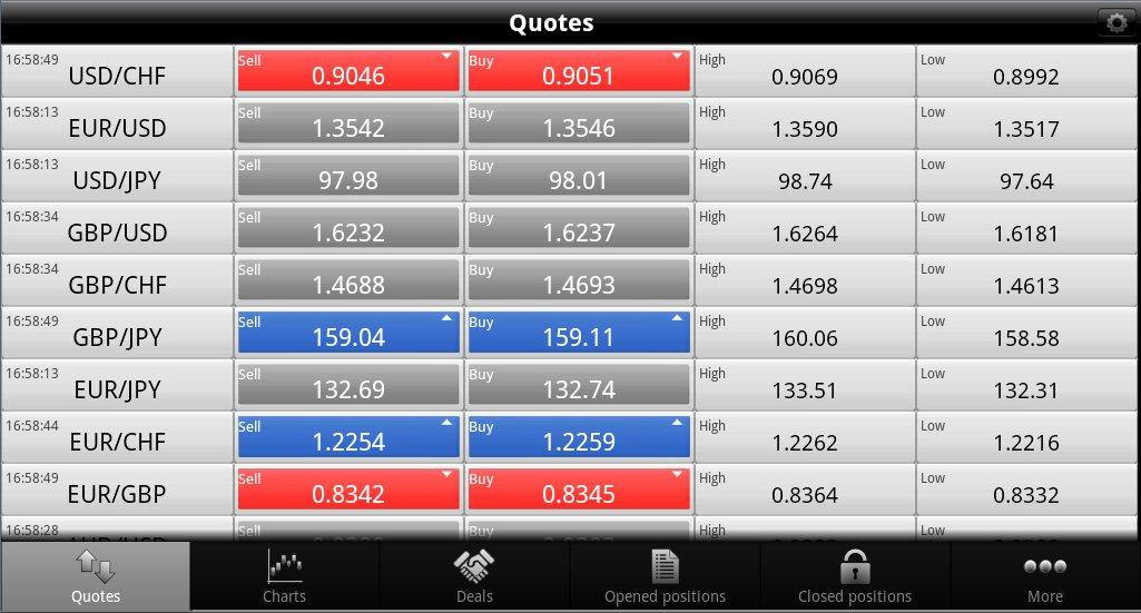 Forex widget android