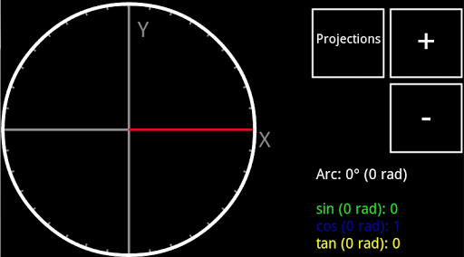 Unit Circle Trigonometric