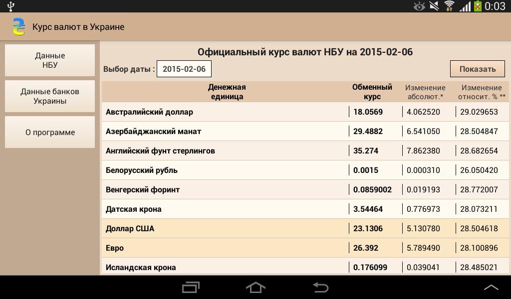 Forex rates ukraine