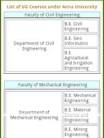 Screenshot of Anna University Encyclopedia