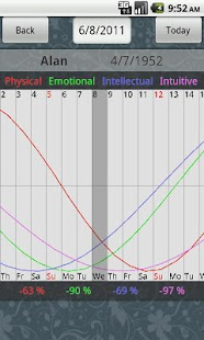 Biorhythm U - screenshot thumbnail