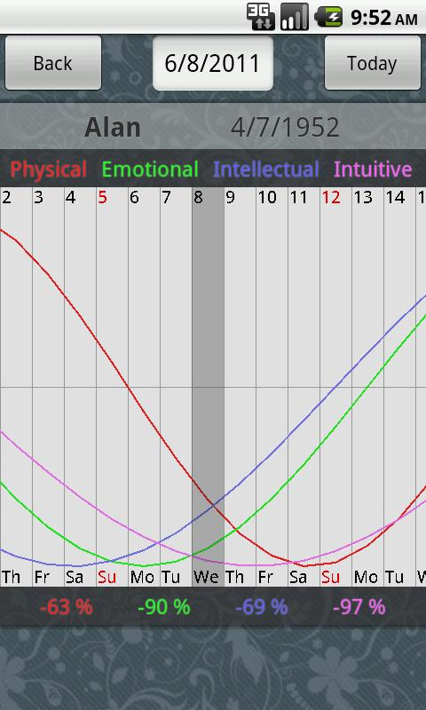 Biorhythm U- screenshot