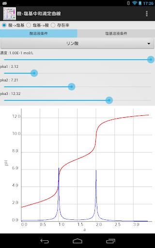 酸・塩基中和滴定曲線Pro