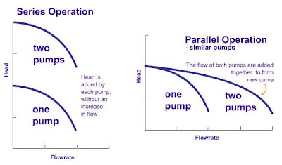 Chemical & Process Technology: Series & Parallel Pump Calculator