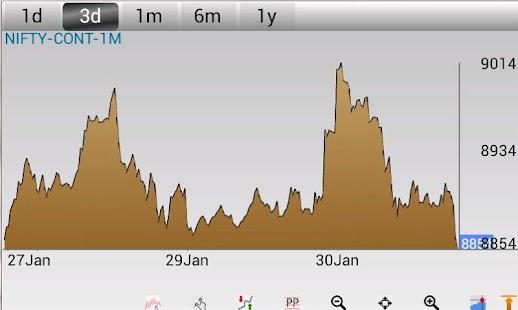 Investar: Indian Stock Market - screenshot thumbnail