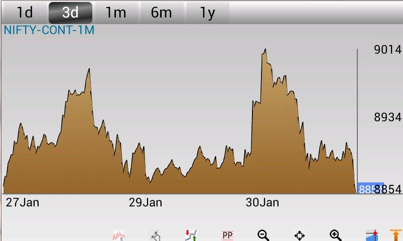 Investar: Indian Stock Market- screenshot