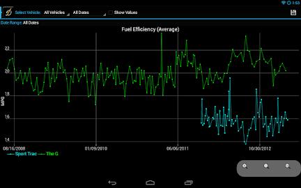 DriverDiary - Gas Mileage Screenshot 15