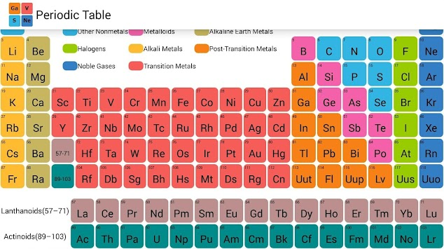 Download periodic table by house of wisdom apk latest version app periodic table by house of wisdom poster urtaz Images