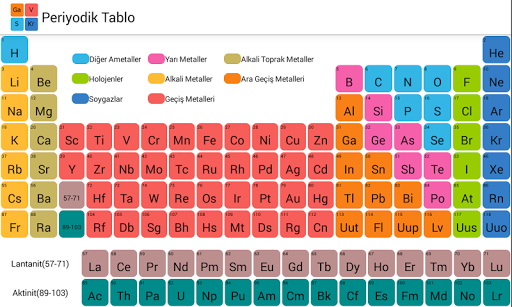 元素週期表 / Periodic Table Of Elements