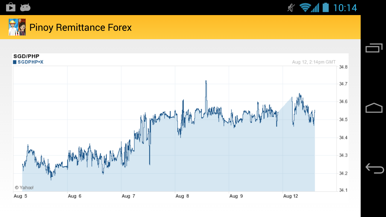Iremit forex sing dollar to peso