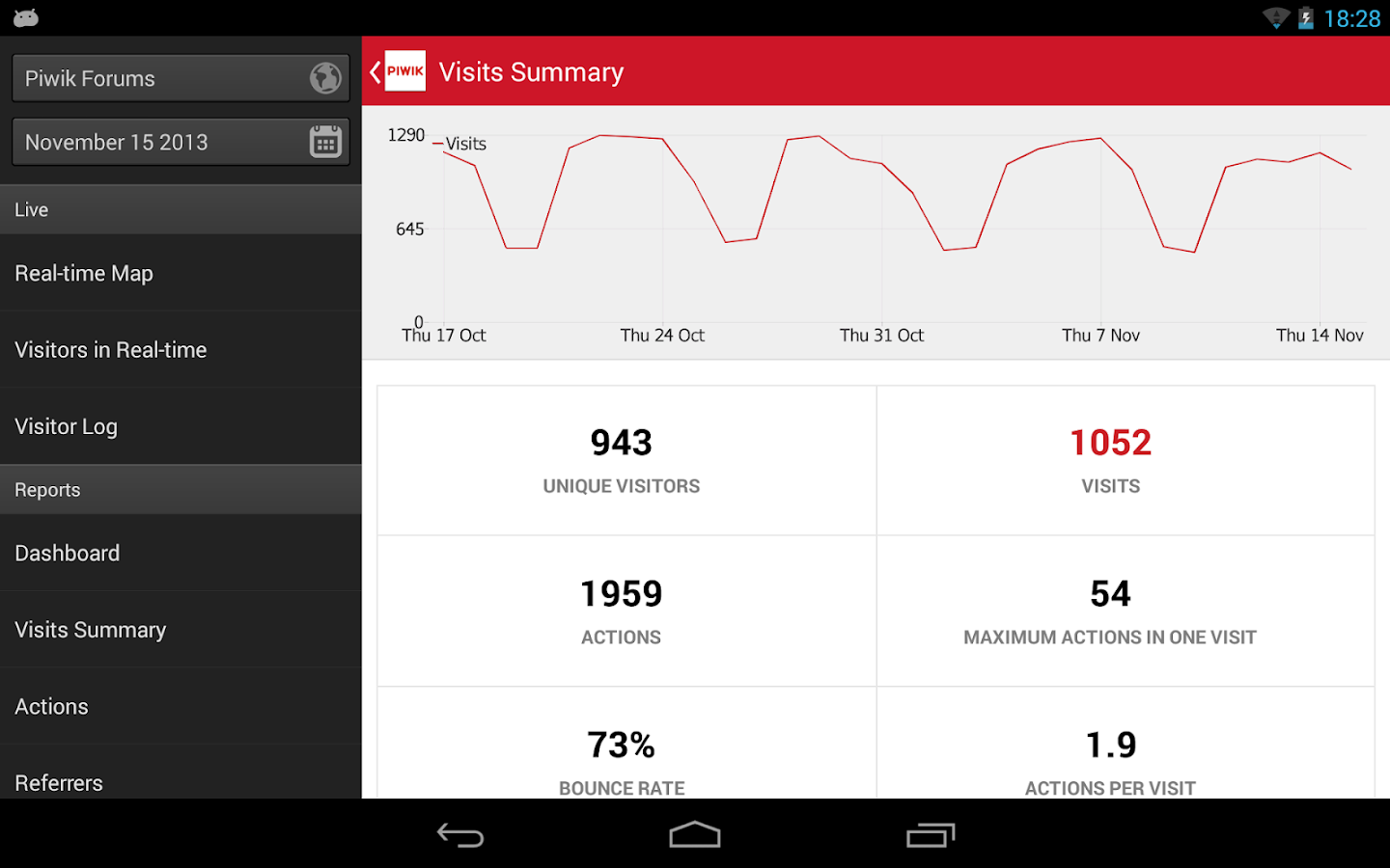 Piwik Mobile 2 - Web Analytics - screenshot