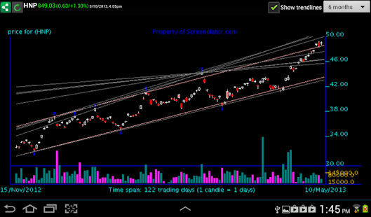 Trendline Charts - screenshot thumbnail