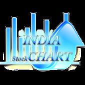 India Peace Stock Chart